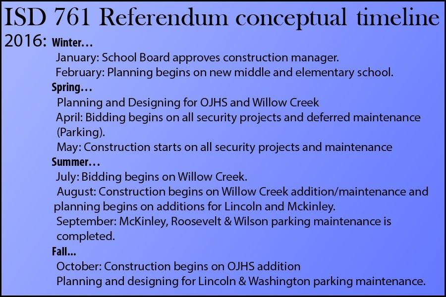 Timeline of construction for the changes to ISD 761 schools.