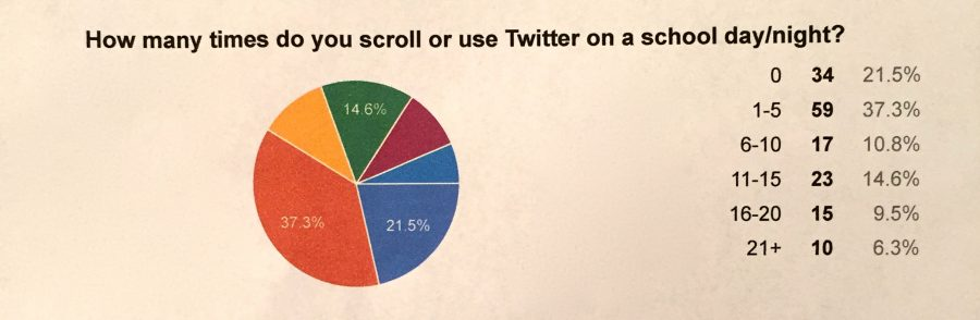 Pie chart showing how often students scroll through twitter a day