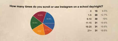 Pie Chart describing what proportion of students scroll or use Instagram