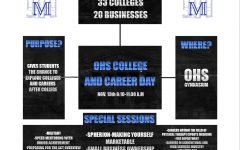 OHS prepares for college and career day
