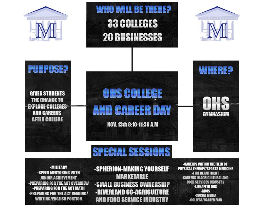 OHS College and Career Day is held on November 13th from 8:10-11:30 A.M in the OHS gymnasium.