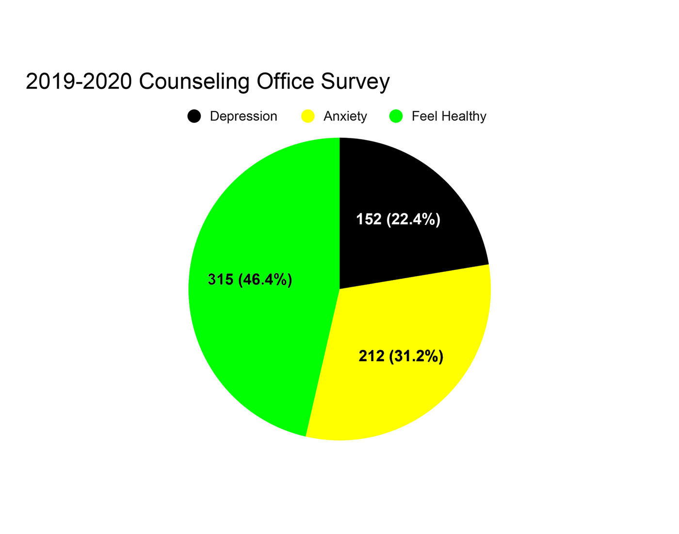 Results from a survey given by the OHS counseling office