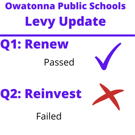 The school operating levy passed Question 1, but failed Question 2